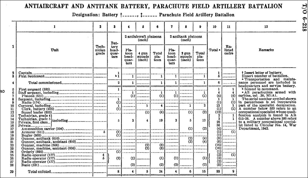 Official Homepage Of The Wwii 463rd Parachute Field Artillery